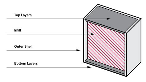 Top Outer 1 selecting the optimal shell and infill parameters for fdm