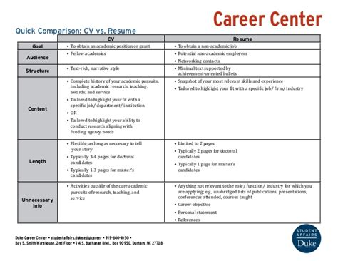 Curriculum Vitae Vs Resume by Comparison Cv Vs Resume