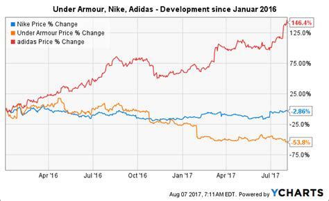 under armoir stock company under armour stock over value under armour