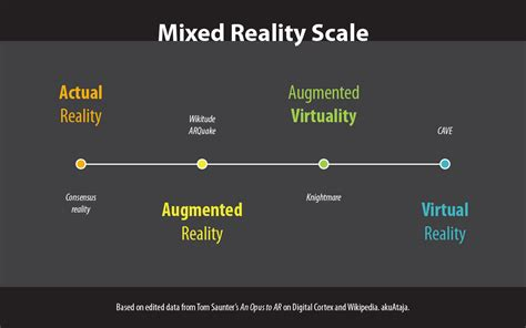 Augmented Reality by File Mixed Reality Scale Png Wikimedia Commons