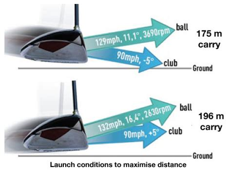 driver swing speed maximising distance can you buy another 20m more wiz lab