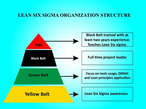 business analyst demystifying lean six sigma