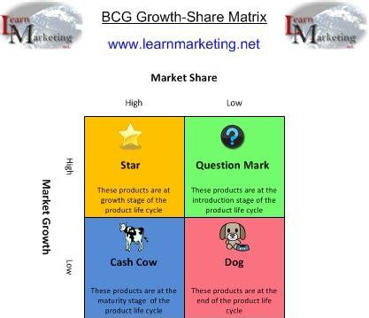 diagram of bcg matrix oz assignment help boston consulting matrix