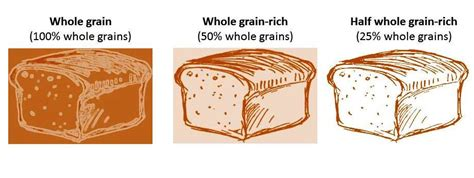whole grains for 1 year school lunch the half about whole grains union of