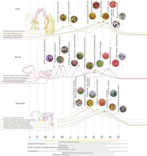 Landscape Architecture Diagrams Best 25 Landscape Diagram Ideas On Wish Site
