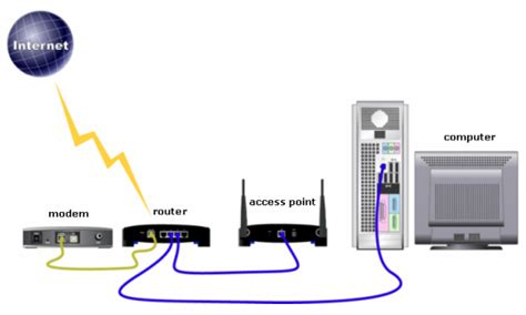 Router Acces Point Linksys Official Support Accessing The Access Point S