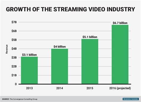 film streaming companies growth of streaming services outpacing traditional cable