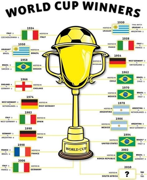 list of world cup fifa world cup winners list since 1930 football world cup