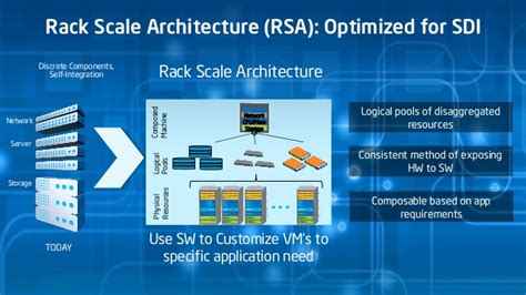 Rack Scale Architecture by Disrupting The Data Center Unleashing The Digital