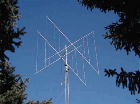 what directive antenna to select