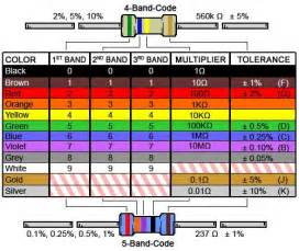 color bands 4 band resistor color code calculator and chart