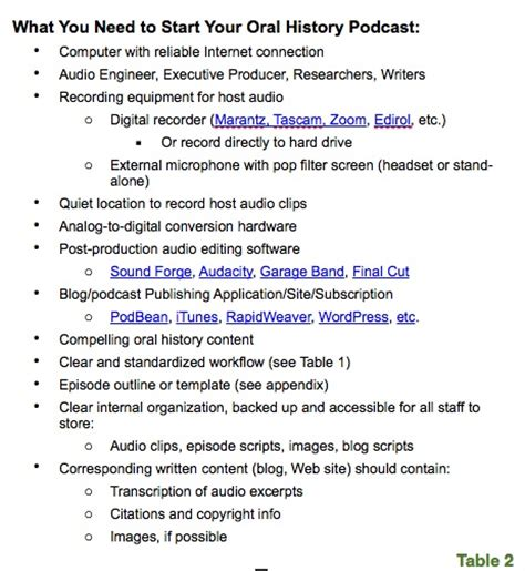 What Endures Oral History In The Digital Age Podcast Episode Template