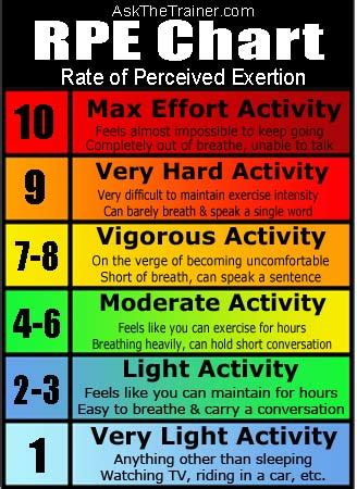 Target Hacks by Rate Of Perceived Exertion Crossfit Brandon Flcrossfit