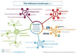 Marketing Campaign Report Template 3 darstellungen zum thema social media leander wattig