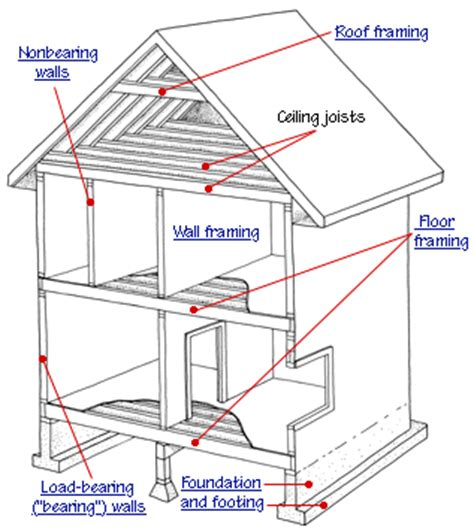 house structure parts names house framing basics