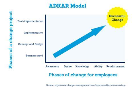 kotter change model youtube 4 change management models for your small business cwb