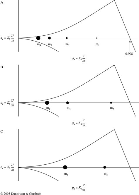 figure 4 trap diagram faasicpms section 4 2 6 3