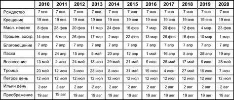 10 Year Calendar 10 Year Calendar Printable 2013 2022 Calendar Template 2016