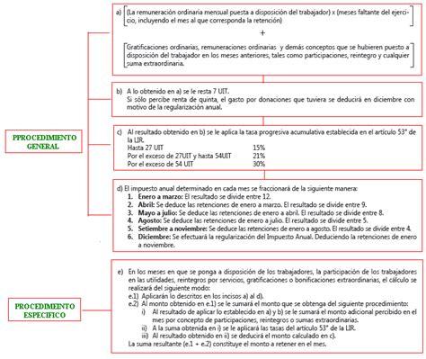 tabla para calcular ir en nicaragua tabla para calcular ir en nicaragua
