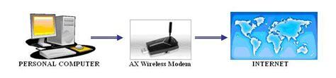 Modem Wifi Gsm Dan Cdma setting modem wireless cdma dan gsm sikasep berbagi