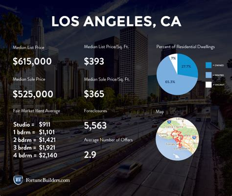 los angeles housing market los angeles real estate market and trends
