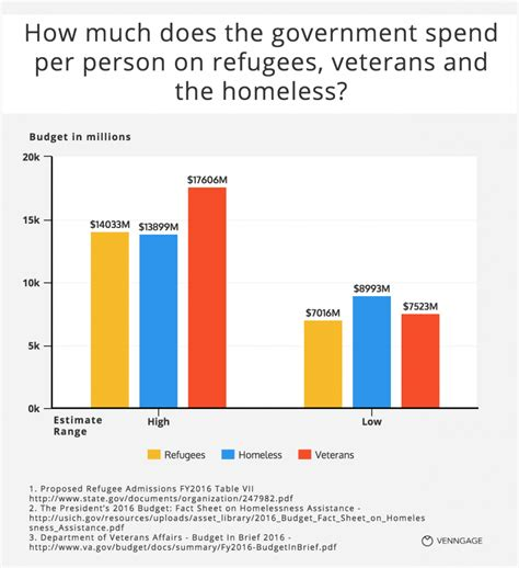 States With Low Cost Of Living 13 questions about refugees answered with charts venngage