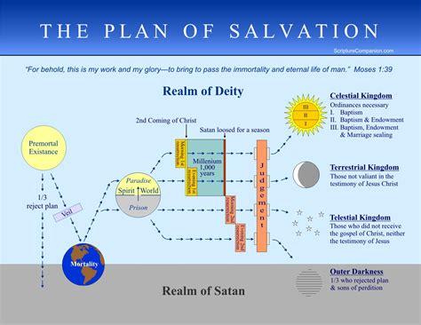 mormon plan of salvation diagram scripture companion