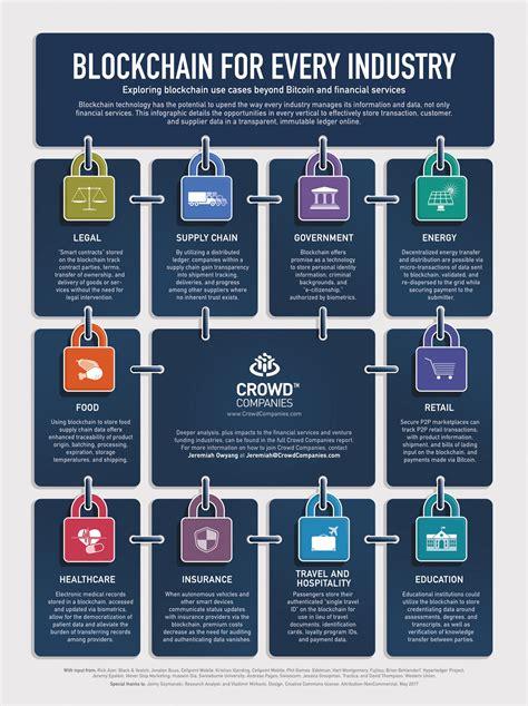 blockchain applications exploring blockchain  cases