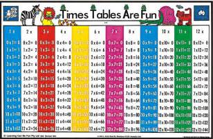 Times table youtube clips