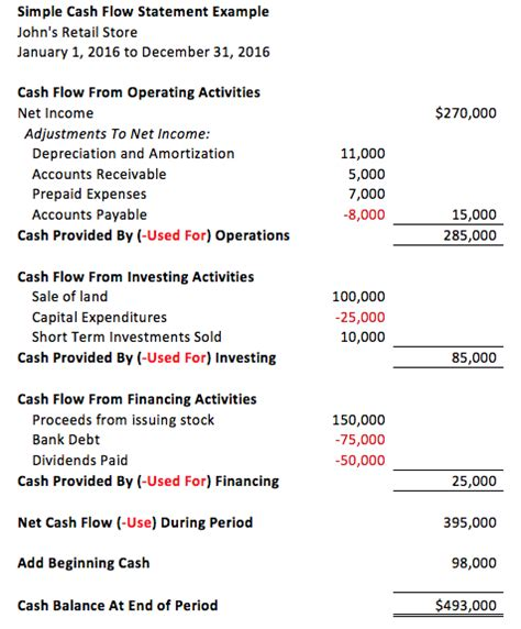 sections of cash flow statement financial statements archives company founder