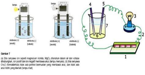Cara Membuat Alat Ukur Ph Tanah Sederhana alat sederhana bagi petani untuk pengetahui kondisi tanah