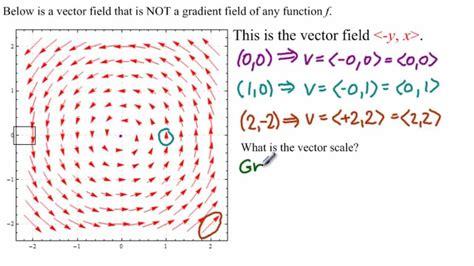 vector fields    gradient fields youtube