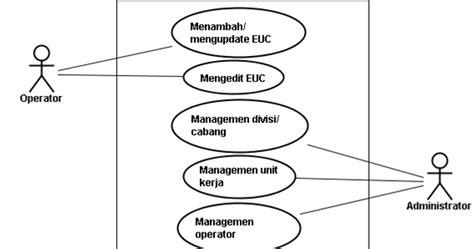 membuat use case diagram yang benar kupang mengenal use case diagram