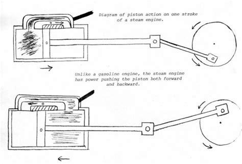 steam engine piston diagram springfield greene county library bittersweet