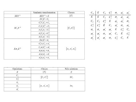 C3v Character Table by A Crash Course On Theory