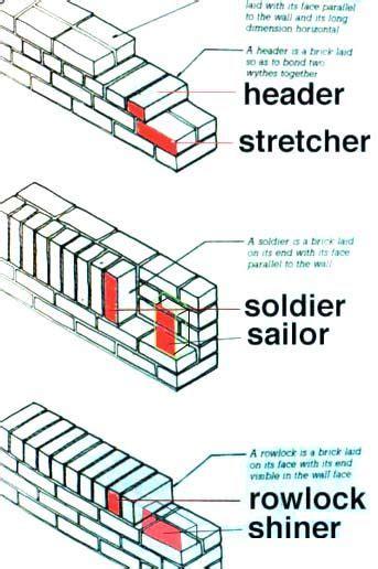 pattern lay definition header brick google search week 7 pinterest bricks