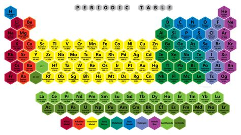 printable periodic table 2017 color color honeycomb periodic table 2017 edition science