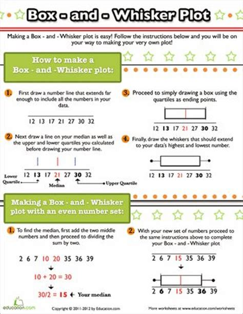 Box Plot Worksheet by Worksheets How To Make A Box And Whisker Plot 6th Grade