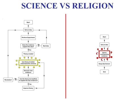 science vs religion impiety science vs religion pictures to pin on pinsdaddy