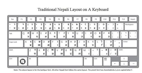 layout keyboard shivaji01 font related keywords suggestions for nepali typing keyboard