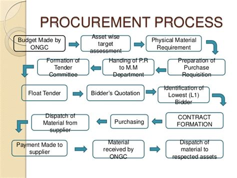 Material Management Ppt For Mba by Rohan Ppt