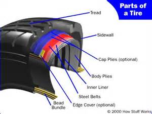 Car Tire Parts Names How Tires Are Made How Tires Work Howstuffworks