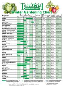 fall winter growing guides winter planting chart