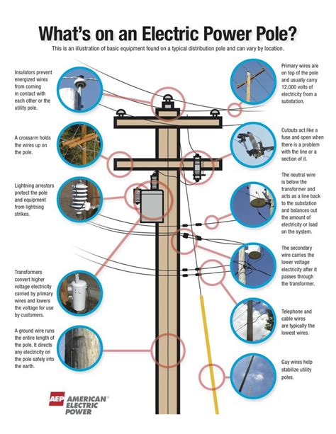 electric pole diagram 1000 images about handyman diagrams on charts