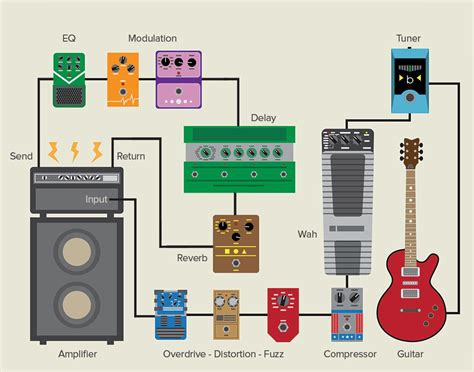 best guitar looper pedal how to use the effects loop on your dawsons