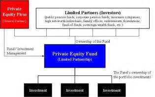 private equity fund wikipedia