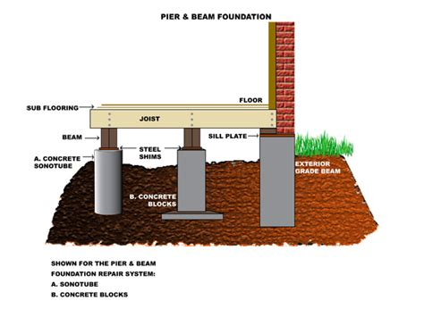types of foundations for houses unconventional flooring inspiration upcycled ugly