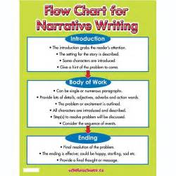 Narrative Essay Structure by Room 28 S Narrative Writing