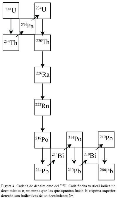 idconline cul es el proceso para determinar la ptu es la datacion radiometrica precisa y confiable el medico
