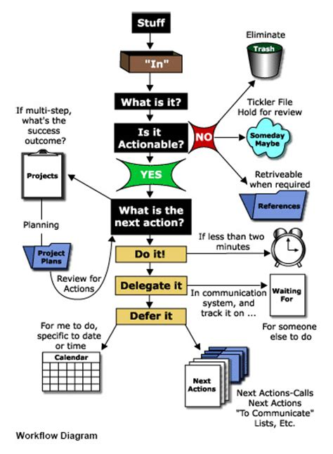 getting things done flowchart pdf getting things done part 1 of 4 mastering workflow